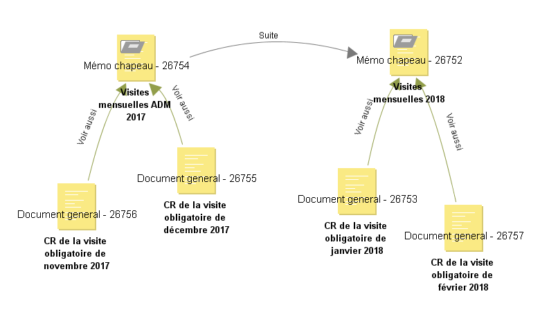 contextualisation du partage des documents